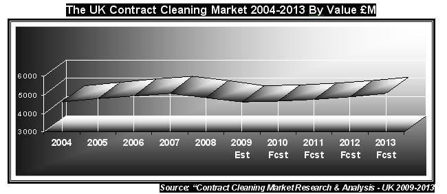 Contract cleaning market 2009 for market size and trends and statistics with product mix and company shares and SWOT with PEST analysis for the UK contract cleaning market from MTW Research